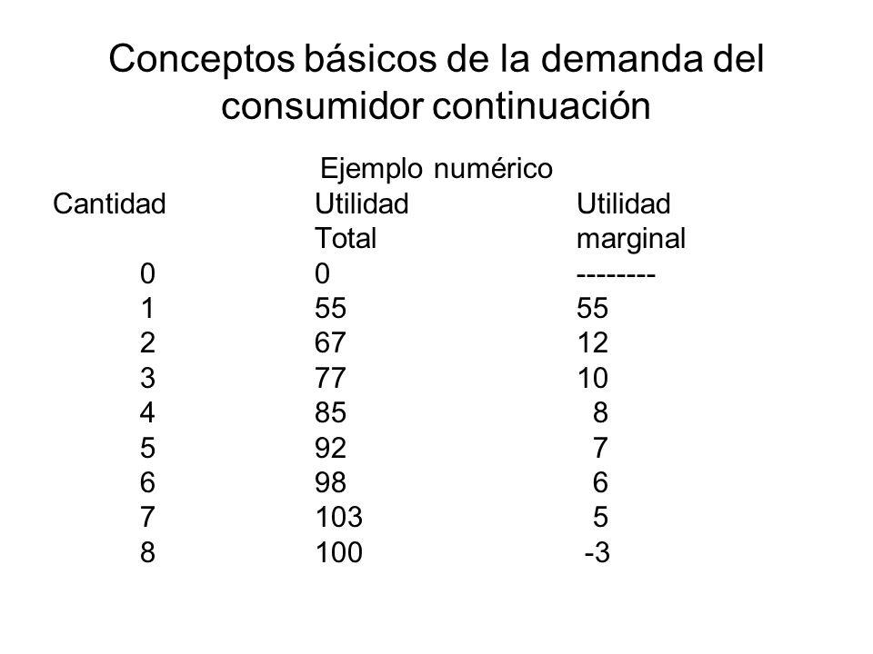 Conceptos básicos de la demanda del consumidor continuación