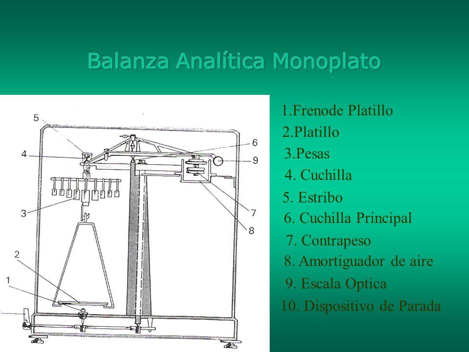 Balanza Analítica Monoplato
