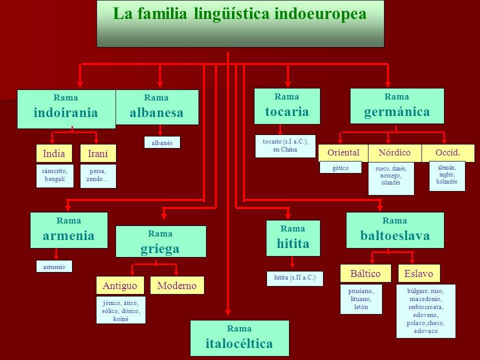 La familia lingüística indoeuropea