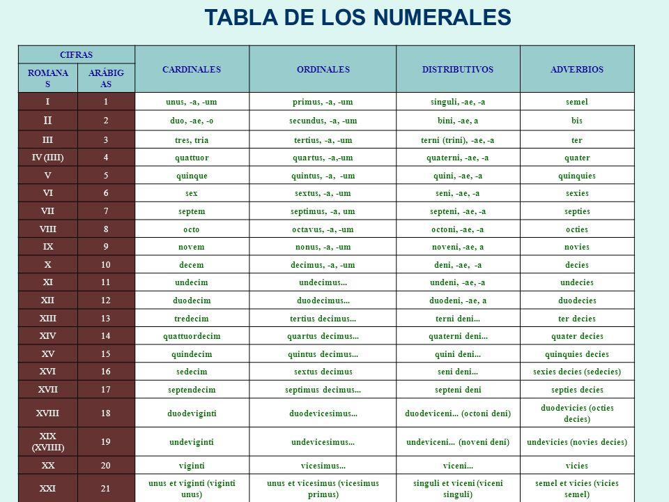 TABLA DE LOS NUMERALES II CIFRAS CARDINALES ORDINALES DISTRIBUTIVOS
