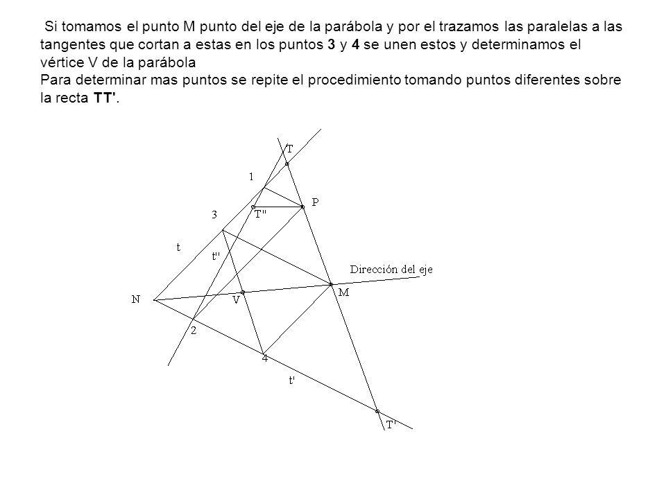 Si tomamos el punto M punto del eje de la parábola y por el trazamos las paralelas a las tangentes que cortan a estas en los puntos 3 y 4 se unen estos y determinamos el vértice V de la parábola Para determinar mas puntos se repite el procedimiento tomando puntos diferentes sobre la recta TT .