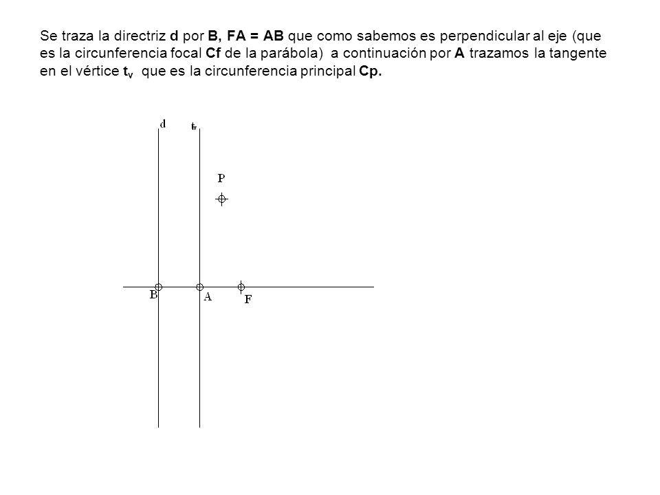 Se traza la directriz d por B, FA = AB que como sabemos es perpendicular al eje (que es la circunferencia focal Cf de la parábola) a continuación por A trazamos la tangente en el vértice tv que es la circunferencia principal Cp.