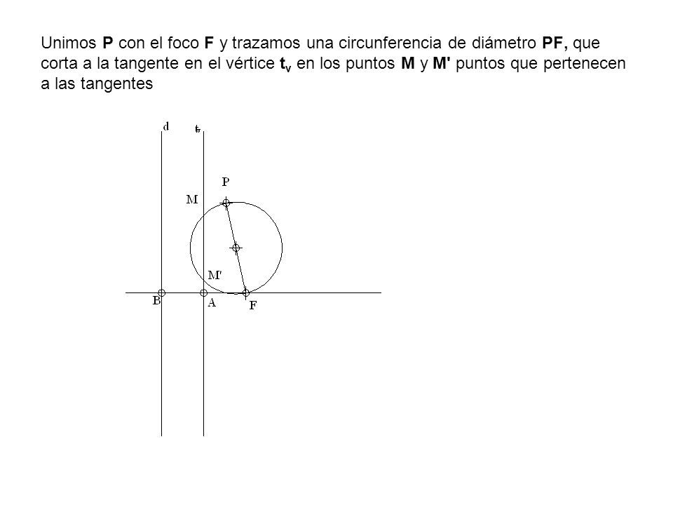 Unimos P con el foco F y trazamos una circunferencia de diámetro PF, que corta a la tangente en el vértice tv en los puntos M y M puntos que pertenecen a las tangentes