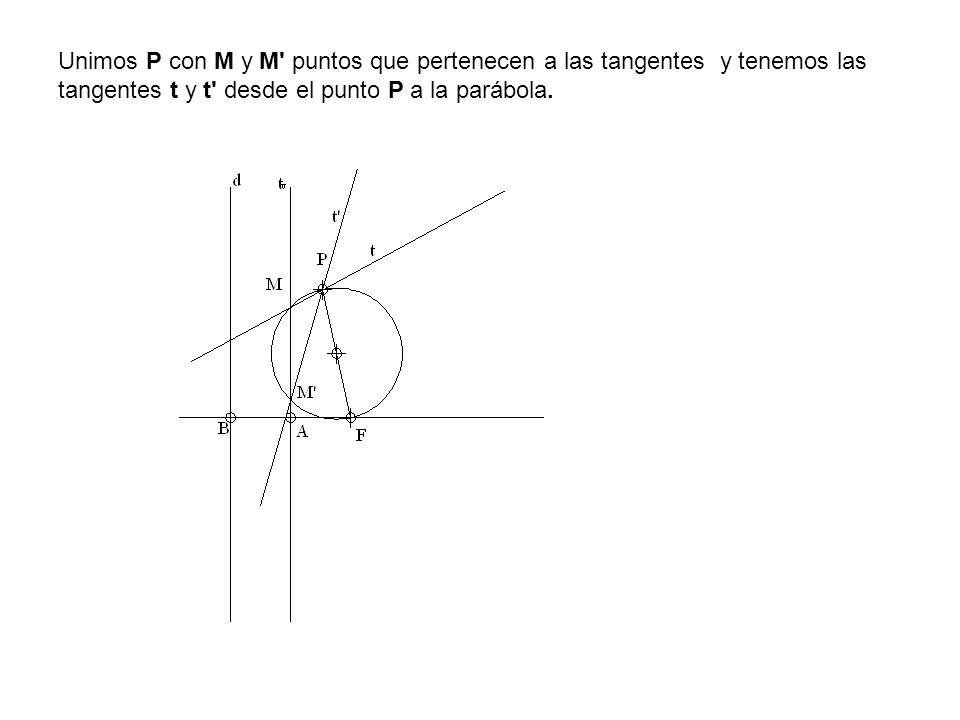 Unimos P con M y M puntos que pertenecen a las tangentes y tenemos las tangentes t y t desde el punto P a la parábola.