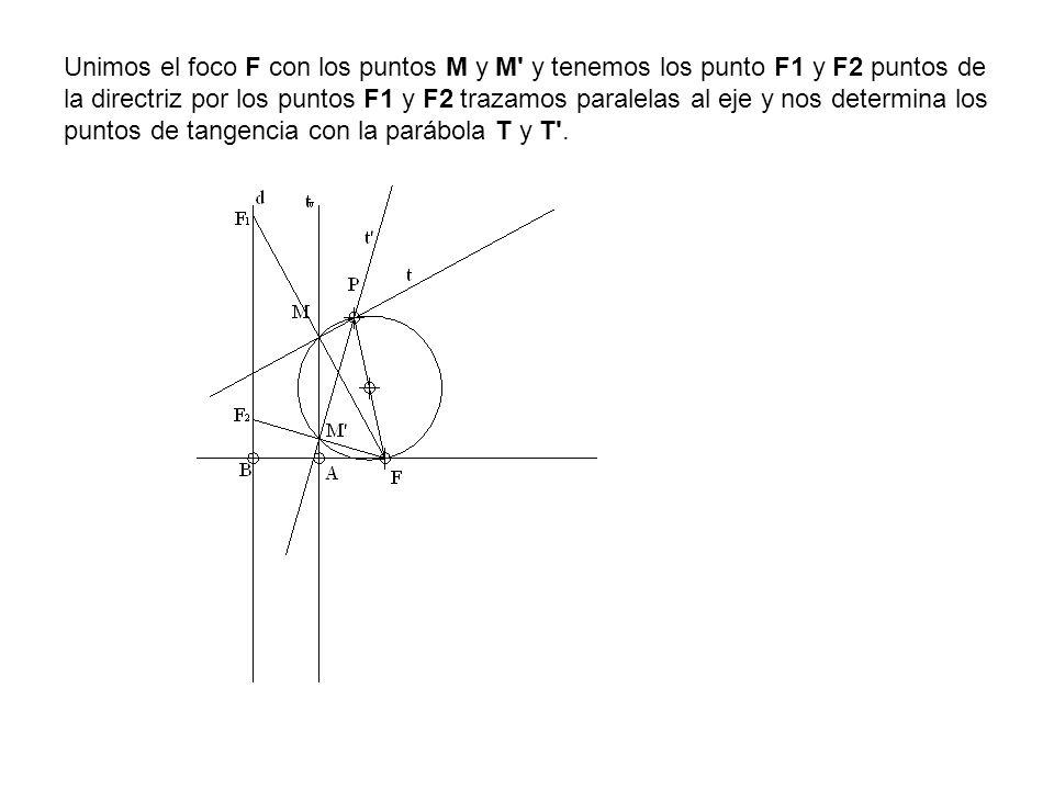 Unimos el foco F con los puntos M y M y tenemos los punto F1 y F2 puntos de la directriz por los puntos F1 y F2 trazamos paralelas al eje y nos determina los puntos de tangencia con la parábola T y T .