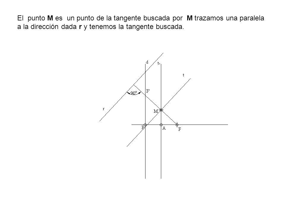 El punto M es un punto de la tangente buscada por M trazamos una paralela a la dirección dada r y tenemos la tangente buscada.