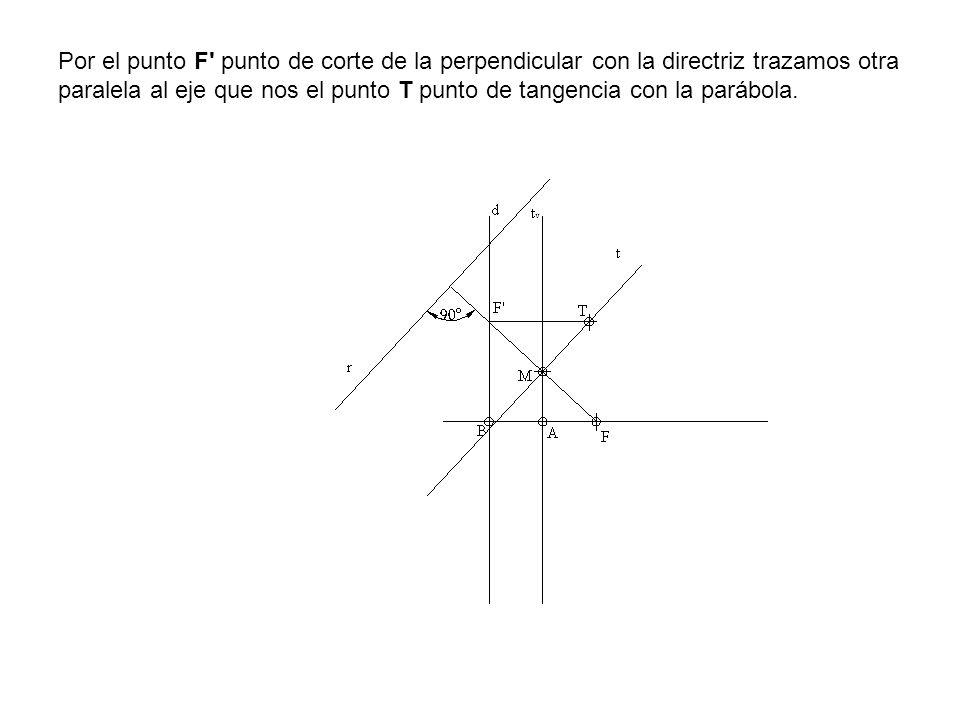 Por el punto F punto de corte de la perpendicular con la directriz trazamos otra paralela al eje que nos el punto T punto de tangencia con la parábola.