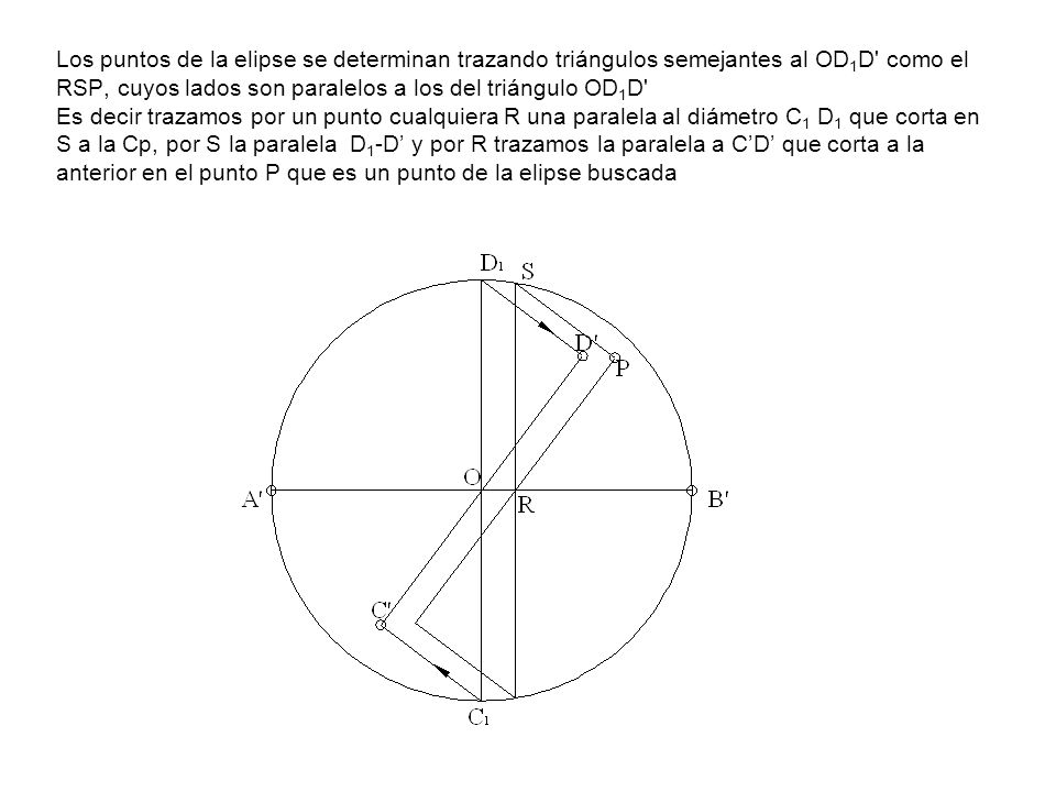 Los puntos de la elipse se determinan trazando triángulos semejantes al OD1D como el RSP, cuyos lados son paralelos a los del triángulo OD1D Es decir trazamos por un punto cualquiera R una paralela al diámetro C1 D1 que corta en S a la Cp, por S la paralela D1-D' y por R trazamos la paralela a C'D' que corta a la anterior en el punto P que es un punto de la elipse buscada