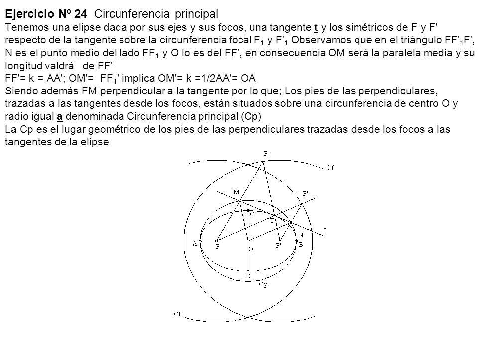 Ejercicio Nº 24 Circunferencia principal Tenemos una elipse dada por sus ejes y sus focos, una tangente t y los simétricos de F y F respecto de la tangente sobre la circunferencia focal F1 y F 1 Observamos que en el triángulo FF 1F , N es el punto medio del lado FF1 y O lo es del FF , en consecuencia OM será la paralela media y su longitud valdrá de FF FF = k = AA ; OM = FF1 implica OM = k =1/2AA = OA Siendo además FM perpendicular a la tangente por lo que; Los pies de las perpendiculares, trazadas a las tangentes desde los focos, están situados sobre una circunferencia de centro O y radio igual a denominada Circunferencia principal (Cp) La Cp es el lugar geométrico de los pies de las perpendiculares trazadas desde los focos a las tangentes de la elipse