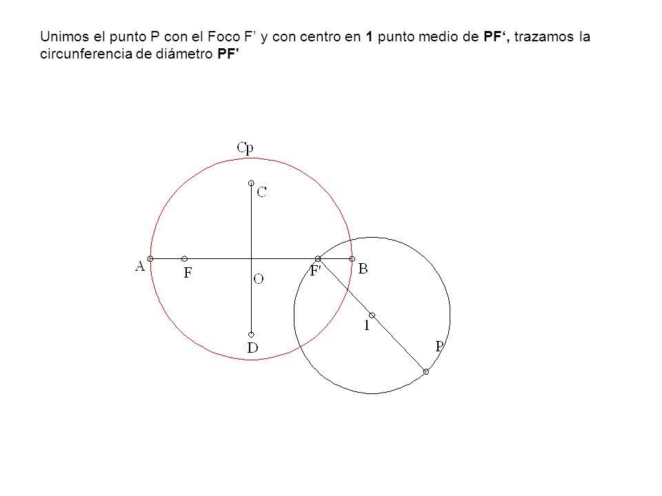 Unimos el punto P con el Foco F' y con centro en 1 punto medio de PF', trazamos la circunferencia de diámetro PF