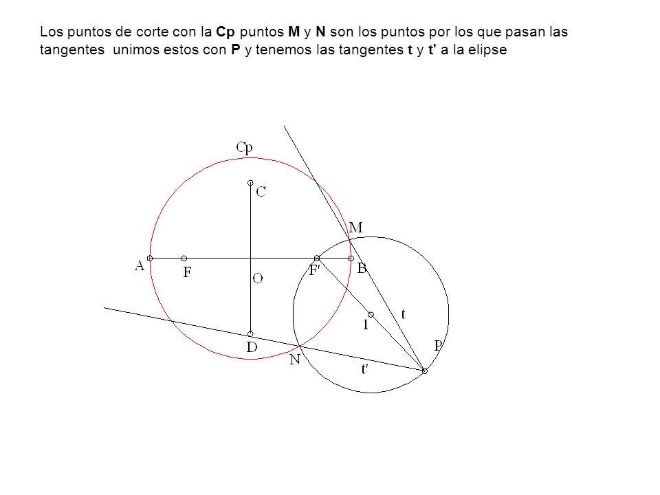Los puntos de corte con la Cp puntos M y N son los puntos por los que pasan las tangentes unimos estos con P y tenemos las tangentes t y t a la elipse