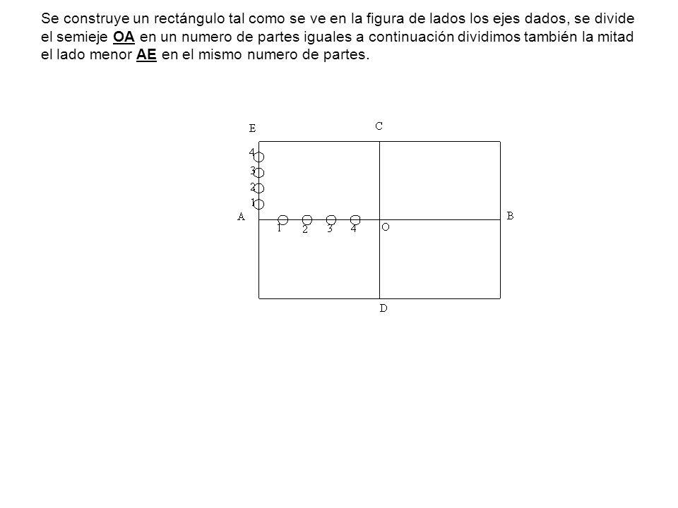Se construye un rectángulo tal como se ve en la figura de lados los ejes dados, se divide el semieje OA en un numero de partes iguales a continuación dividimos también la mitad el lado menor AE en el mismo numero de partes.