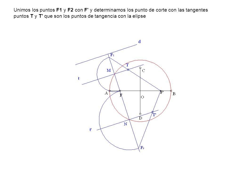 Unimos los puntos F1 y F2 con F y determinamos los punto de corte con las tangentes puntos T y T que son los puntos de tangencia con la elipse