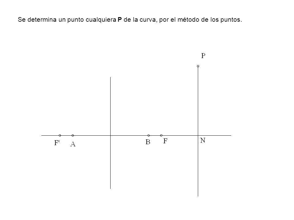 Se determina un punto cualquiera P de la curva, por el método de los puntos.