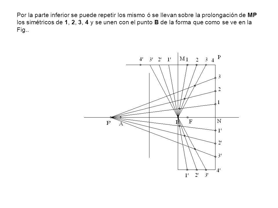 Por la parte inferior se puede repetir los mismo ó se llevan sobre la prolongación de MP los simétricos de 1, 2, 3, 4 y se unen con el punto B de la forma que como se ve en la Fig..
