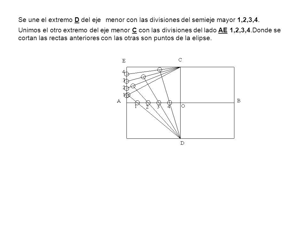 Se une el extremo D del eje menor con las divisiones del semieje mayor 1,2,3,4.