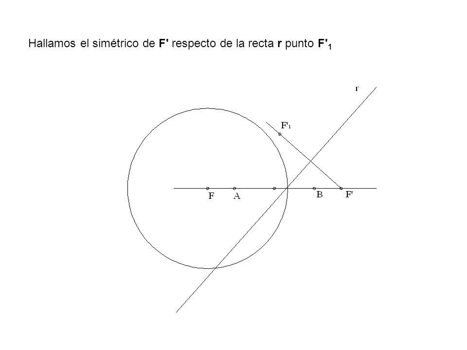 Hallamos el simétrico de F respecto de la recta r punto F 1