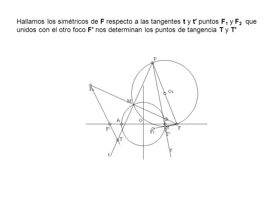 Hallamos los simétricos de F respecto a las tangentes t y t puntos F1 y F2 que unidos con el otro foco F nos determinan los puntos de tangencia T y T
