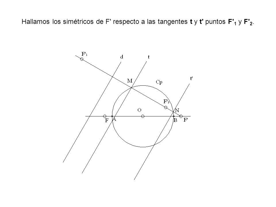 Hallamos los simétricos de F respecto a las tangentes t y t puntos F 1 y F 2.