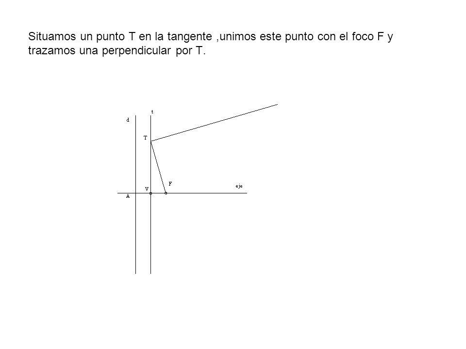 Situamos un punto T en la tangente ,unimos este punto con el foco F y trazamos una perpendicular por T.