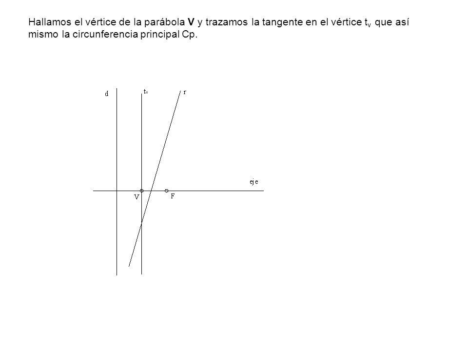 Hallamos el vértice de la parábola V y trazamos la tangente en el vértice tv que así mismo la circunferencia principal Cp.