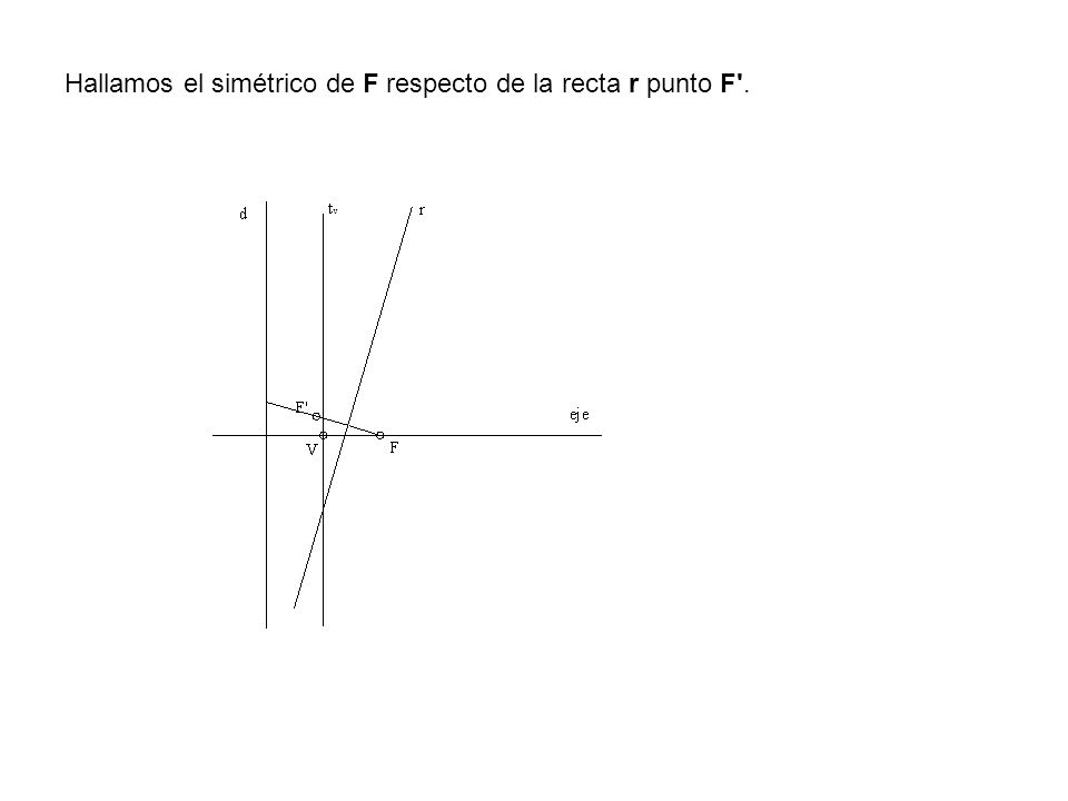 Hallamos el simétrico de F respecto de la recta r punto F .