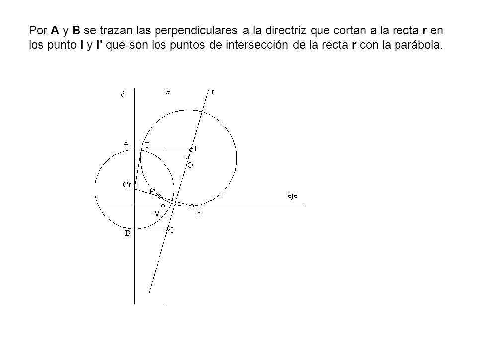 Por A y B se trazan las perpendiculares a la directriz que cortan a la recta r en los punto I y I que son los puntos de intersección de la recta r con la parábola.