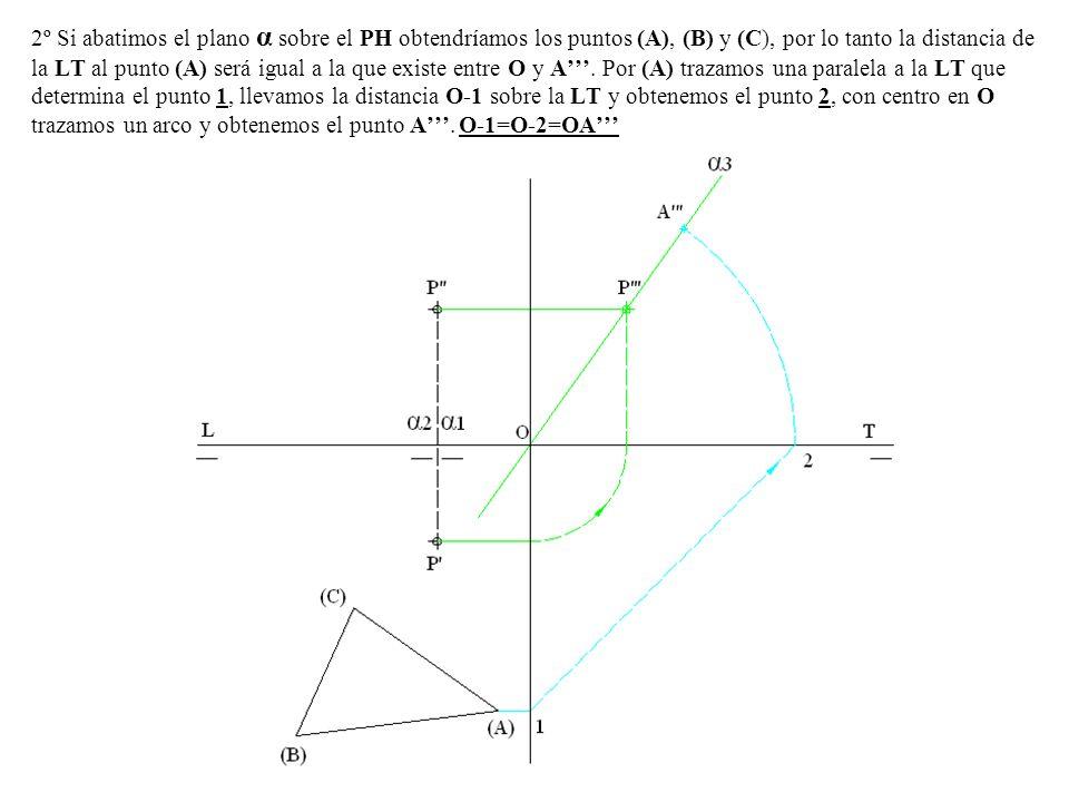 2º Si abatimos el plano α sobre el PH obtendríamos los puntos (A), (B) y (C), por lo tanto la distancia de la LT al punto (A) será igual a la que existe entre O y A'''.
