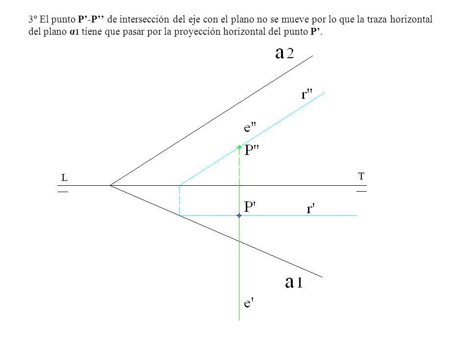 3º El punto P'-P'' de intersección del eje con el plano no se mueve por lo que la traza horizontal del plano α1 tiene que pasar por la proyección horizontal del punto P'.