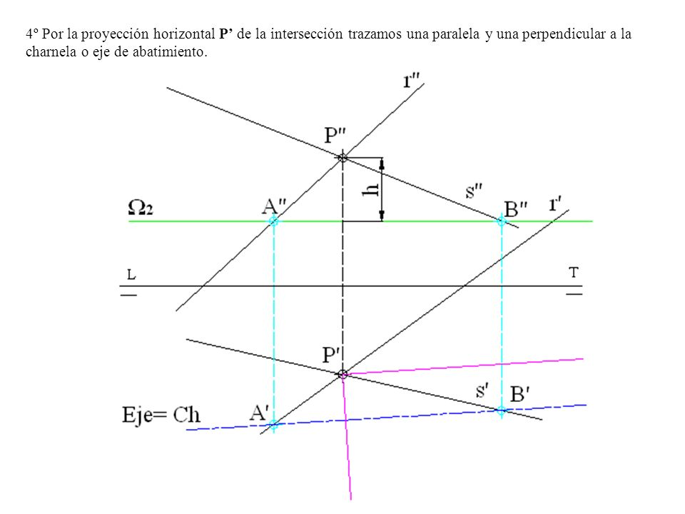 4º Por la proyección horizontal P' de la intersección trazamos una paralela y una perpendicular a la charnela o eje de abatimiento.