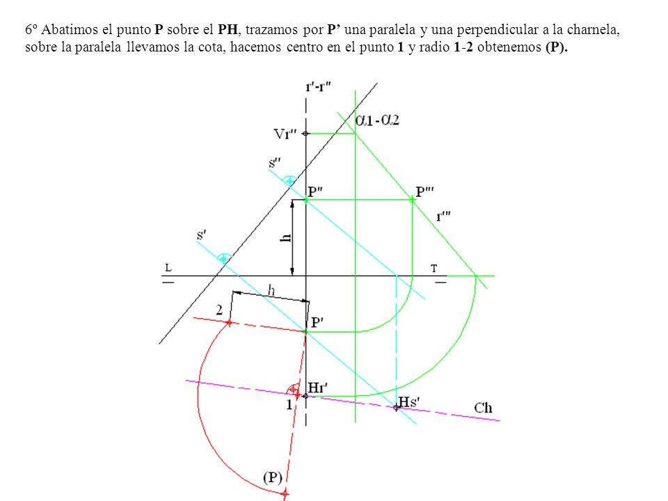 6º Abatimos el punto P sobre el PH, trazamos por P' una paralela y una perpendicular a la charnela, sobre la paralela llevamos la cota, hacemos centro en el punto 1 y radio 1-2 obtenemos (P).