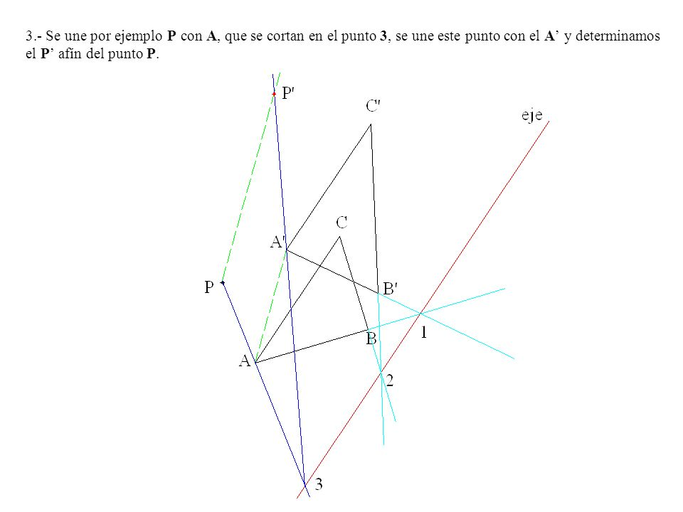 3.- Se une por ejemplo P con A, que se cortan en el punto 3, se une este punto con el A' y determinamos el P' afín del punto P.