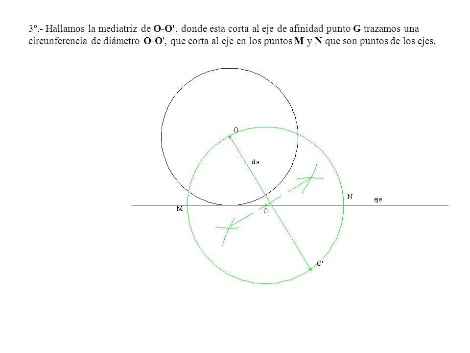 3º.- Hallamos la mediatriz de O-O , donde esta corta al eje de afinidad punto G trazamos una circunferencia de diámetro O-O , que corta al eje en los puntos M y N que son puntos de los ejes.