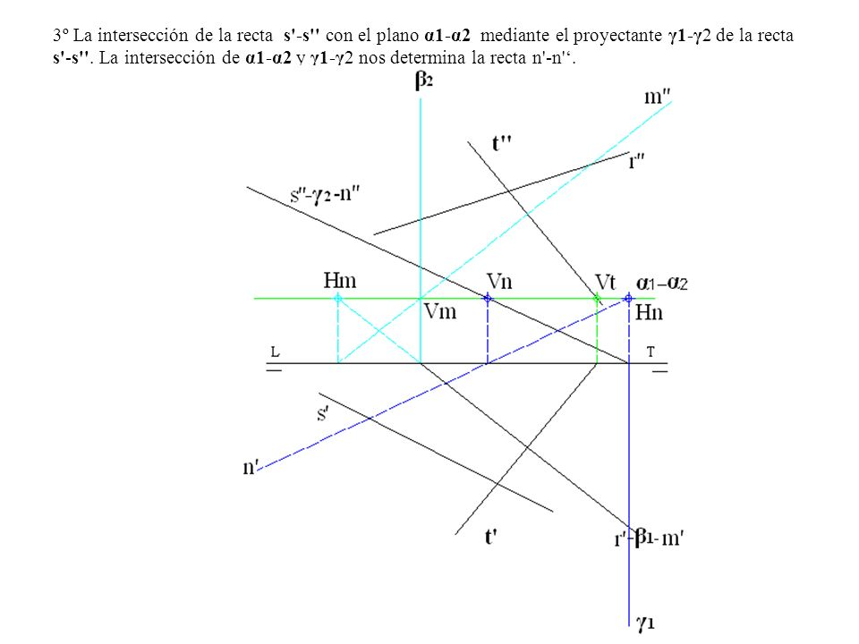 3º La intersección de la recta s -s con el plano α1-α2 mediante el proyectante γ1-γ2 de la recta s -s .