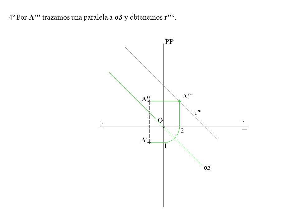 4º Por A trazamos una paralela a α3 y obtenemos r '.