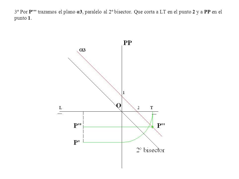 3º Por P trazamos el plano α3, paralelo al 2º bisector
