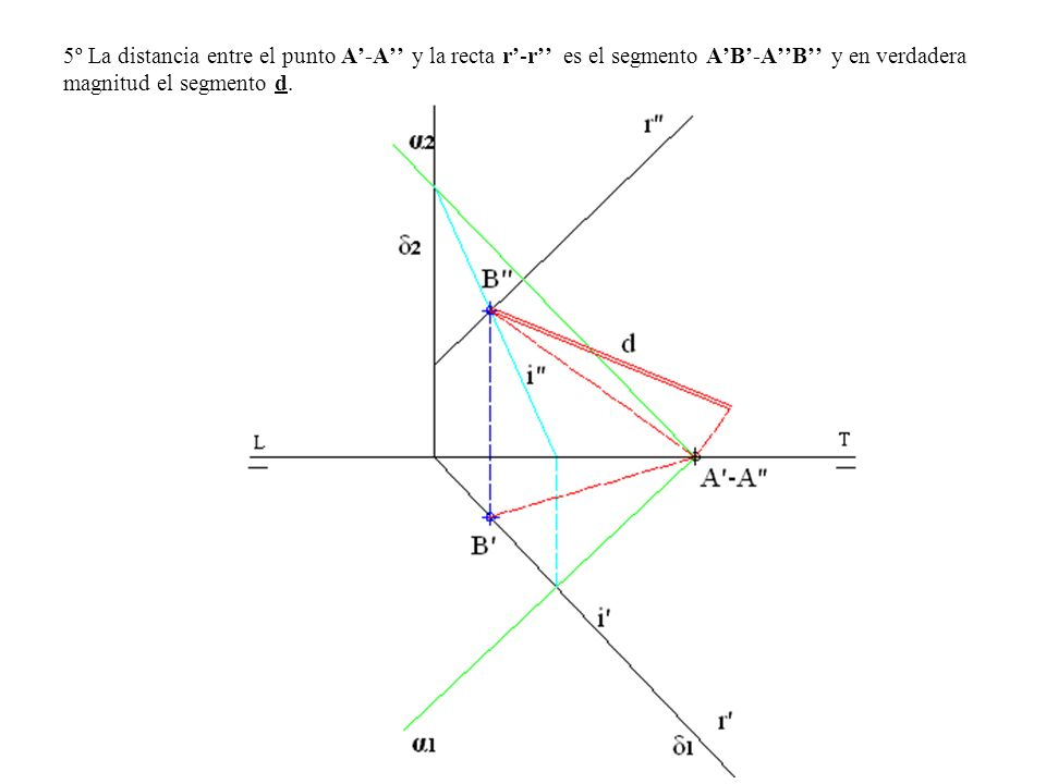 5º La distancia entre el punto A'-A'' y la recta r'-r'' es el segmento A'B'-A''B'' y en verdadera magnitud el segmento d.