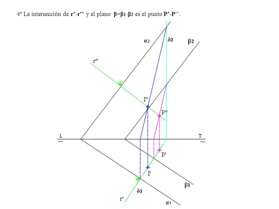 4º La intersección de r'-r'' y el plano β=β1-β2 es el punto P'-P''.