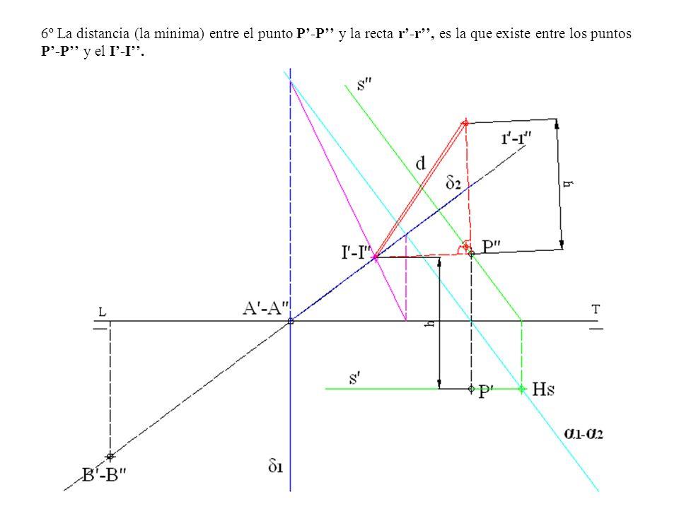 6º La distancia (la minima) entre el punto P'-P'' y la recta r'-r'', es la que existe entre los puntos P'-P'' y el I'-I''.