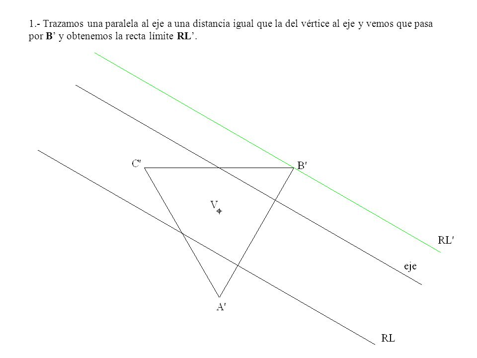 1.- Trazamos una paralela al eje a una distancia igual que la del vértice al eje y vemos que pasa por B' y obtenemos la recta límite RL'.