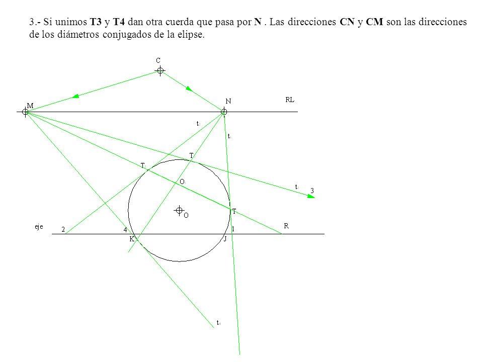 3. - Si unimos T3 y T4 dan otra cuerda que pasa por N