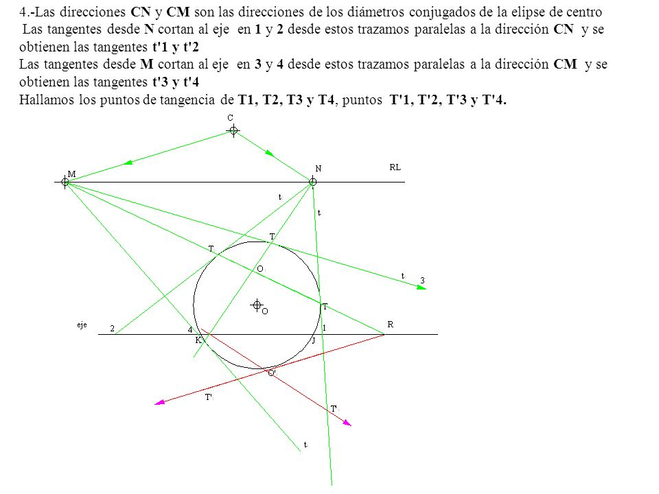 4.-Las direcciones CN y CM son las direcciones de los diámetros conjugados de la elipse de centro Las tangentes desde N cortan al eje en 1 y 2 desde estos trazamos paralelas a la dirección CN y se obtienen las tangentes t 1 y t 2 Las tangentes desde M cortan al eje en 3 y 4 desde estos trazamos paralelas a la dirección CM y se obtienen las tangentes t 3 y t 4 Hallamos los puntos de tangencia de T1, T2, T3 y T4, puntos T 1, T 2, T 3 y T 4.