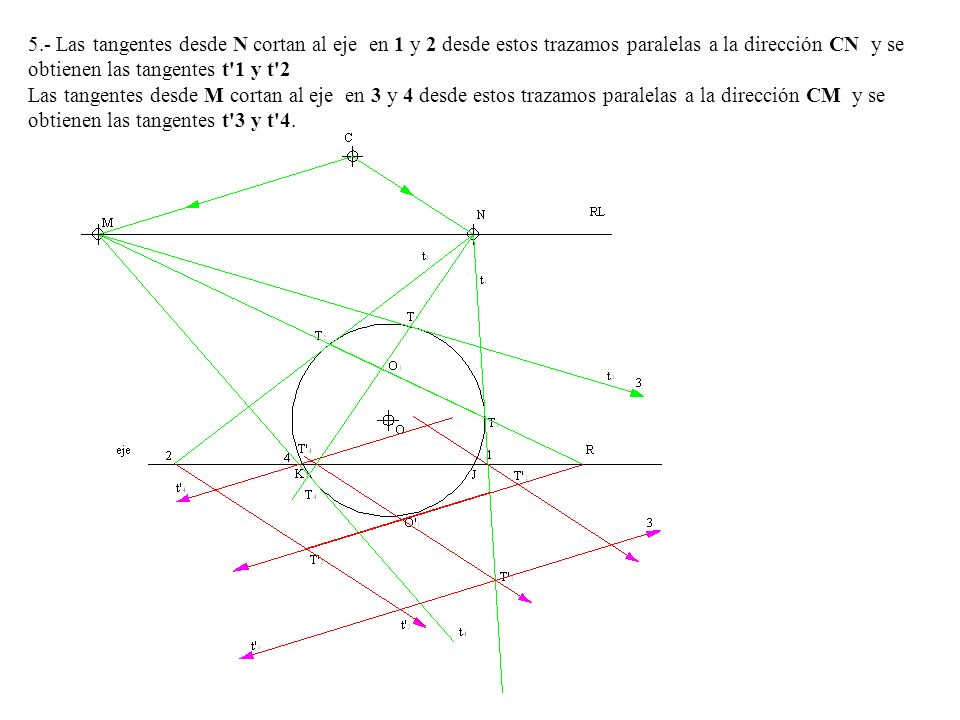 5.- Las tangentes desde N cortan al eje en 1 y 2 desde estos trazamos paralelas a la dirección CN y se obtienen las tangentes t 1 y t 2 Las tangentes desde M cortan al eje en 3 y 4 desde estos trazamos paralelas a la dirección CM y se obtienen las tangentes t 3 y t 4.