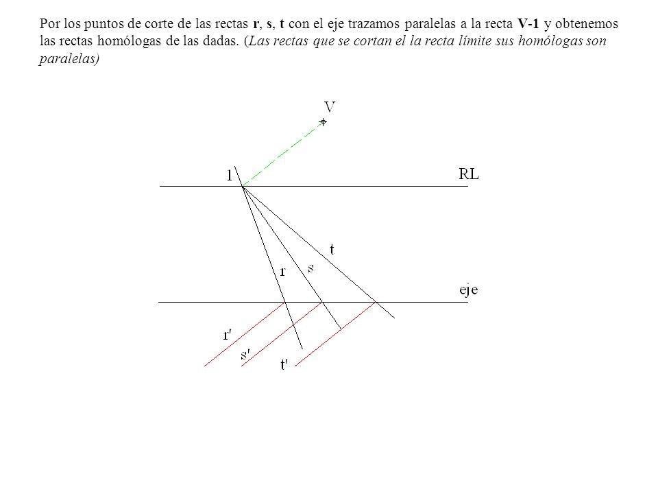 Por los puntos de corte de las rectas r, s, t con el eje trazamos paralelas a la recta V-1 y obtenemos las rectas homólogas de las dadas.