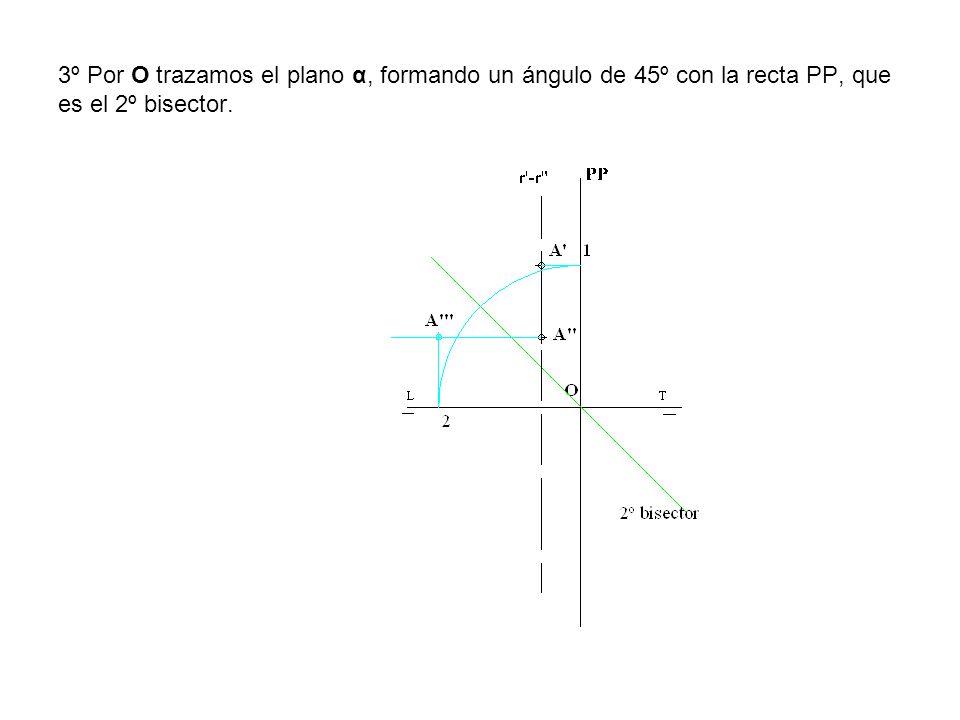 3º Por O trazamos el plano α, formando un ángulo de 45º con la recta PP, que es el 2º bisector.