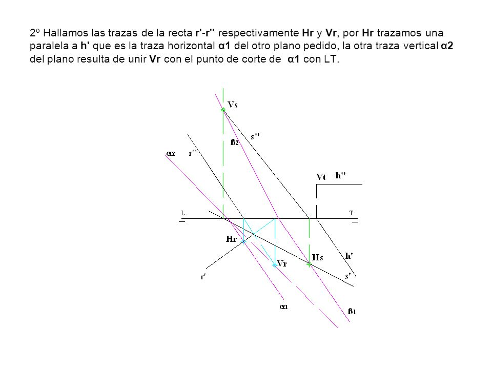 2º Hallamos las trazas de la recta r -r respectivamente Hr y Vr, por Hr trazamos una paralela a h que es la traza horizontal α1 del otro plano pedido, la otra traza vertical α2 del plano resulta de unir Vr con el punto de corte de α1 con LT.