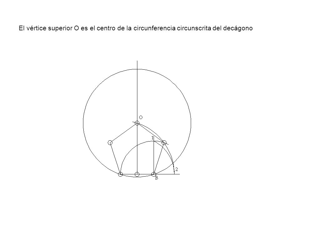 El vértice superior O es el centro de la circunferencia circunscrita del decágono
