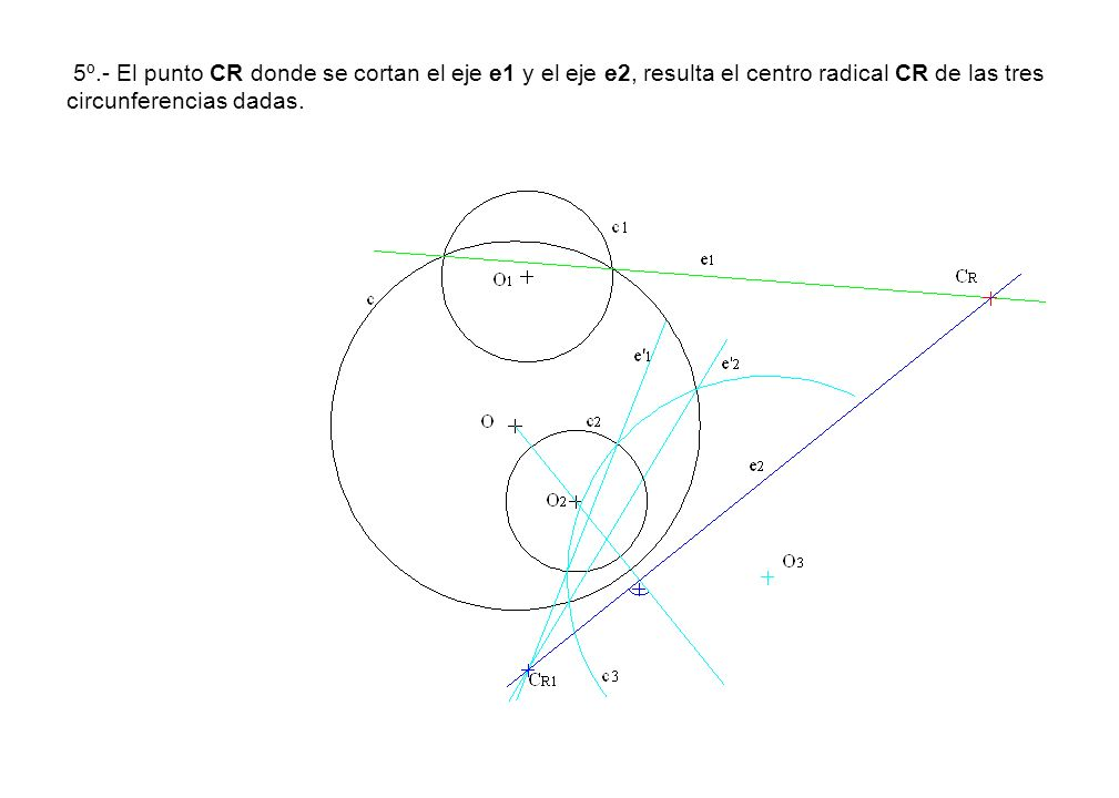 5º.- El punto CR donde se cortan el eje e1 y el eje e2, resulta el centro radical CR de las tres circunferencias dadas.