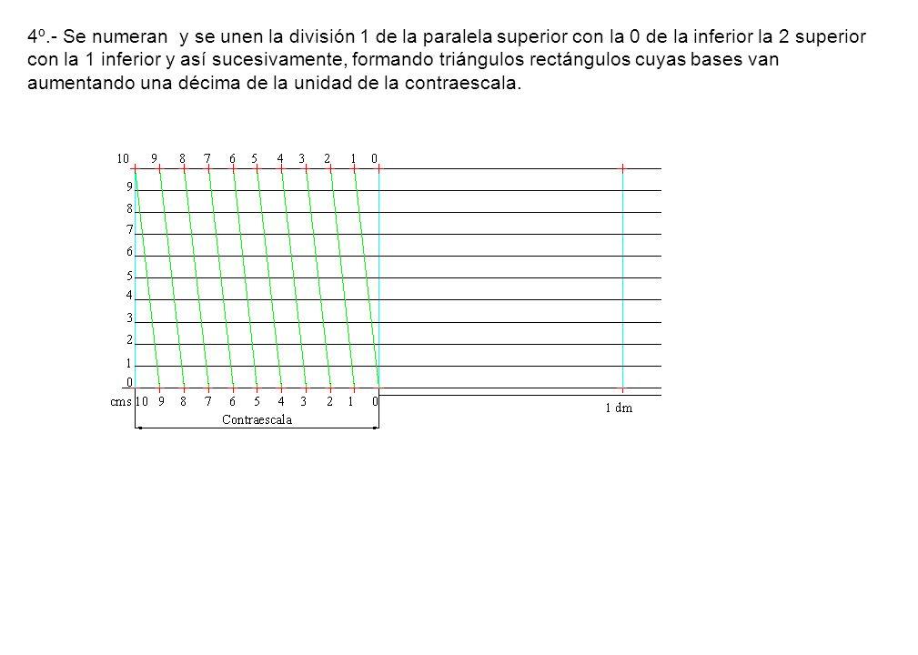 4º.- Se numeran y se unen la división 1 de la paralela superior con la 0 de la inferior la 2 superior con la 1 inferior y así sucesivamente, formando triángulos rectángulos cuyas bases van aumentando una décima de la unidad de la contraescala.