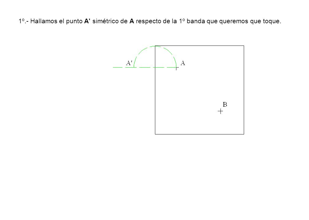 1º.- Hallamos el punto A simétrico de A respecto de la 1º banda que queremos que toque.